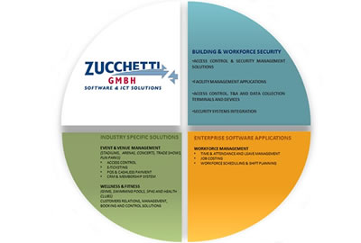 A Zucchetti prepara o terreno além das fronteiras italianas e se instala na Alemanha